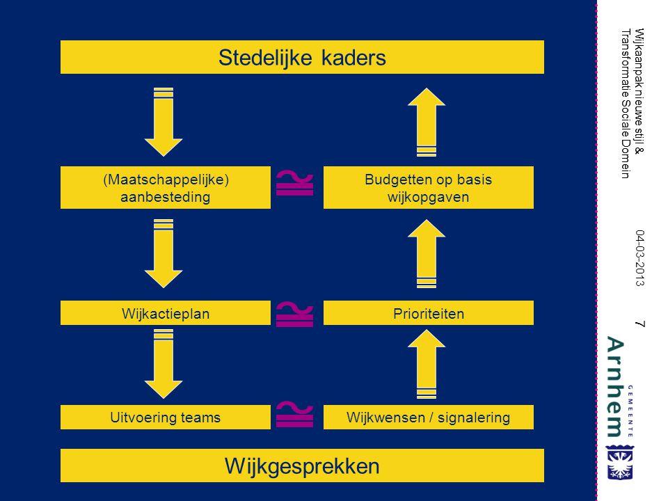Wijkaanpak nieuwe stijl & Transformatie Sociale Domein 7 Stedelijke kaders Wijkgesprekken (Maatschappelijke) aanbesteding Wijkactieplan Uitvoering tea
