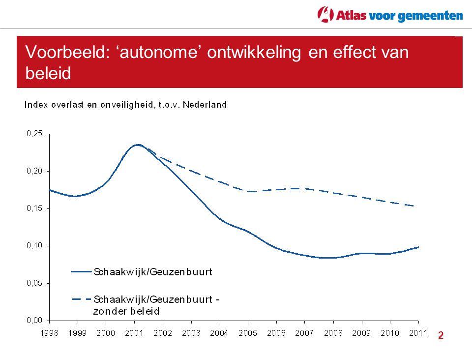 2 Voorbeeld: 'autonome' ontwikkeling en effect van beleid