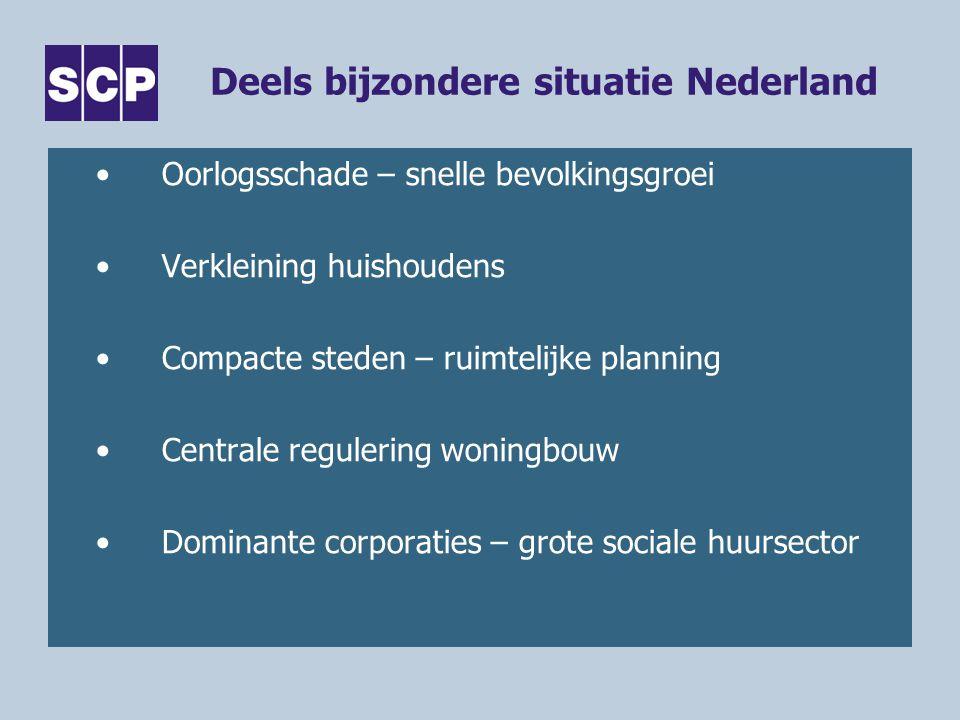 Deels bijzondere situatie Nederland Oorlogsschade – snelle bevolkingsgroei Verkleining huishoudens Compacte steden – ruimtelijke planning Centrale regulering woningbouw Dominante corporaties – grote sociale huursector