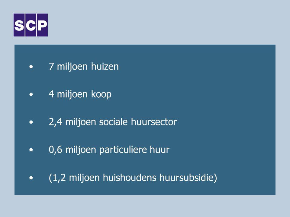 7 miljoen huizen 4 miljoen koop 2,4 miljoen sociale huursector 0,6 miljoen particuliere huur (1,2 miljoen huishoudens huursubsidie)