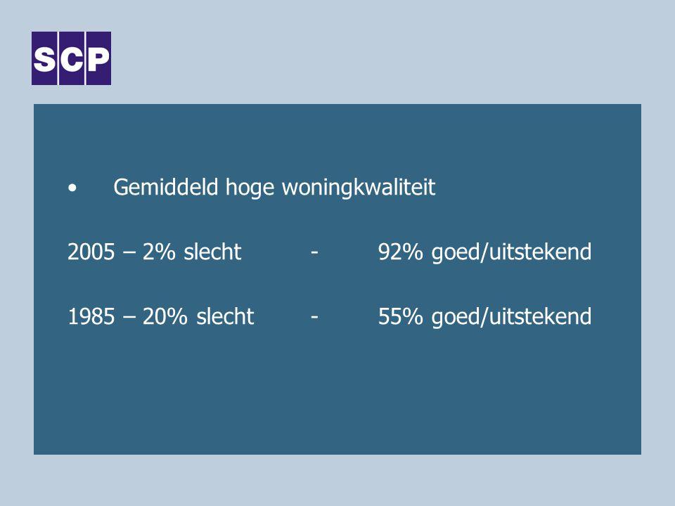 Gemiddeld hoge woningkwaliteit 2005 – 2% slecht-92% goed/uitstekend 1985 – 20% slecht -55% goed/uitstekend