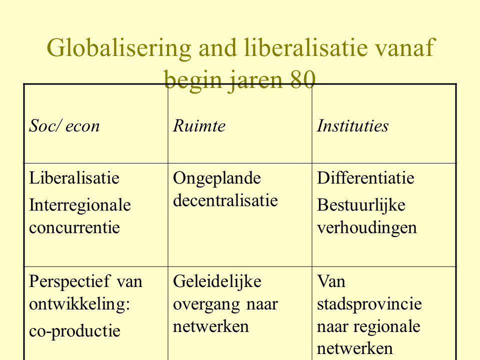 Globalisering and liberalisatie vanaf begin jaren 80 Soc/ econRuimteInstituties Liberalisatie Interregionale concurrentie Ongeplande decentralisatie Differentiatie Bestuurlijke verhoudingen Perspectief van ontwikkeling: co-productie Geleidelijke overgang naar netwerken Van stadsprovincie naar regionale netwerken