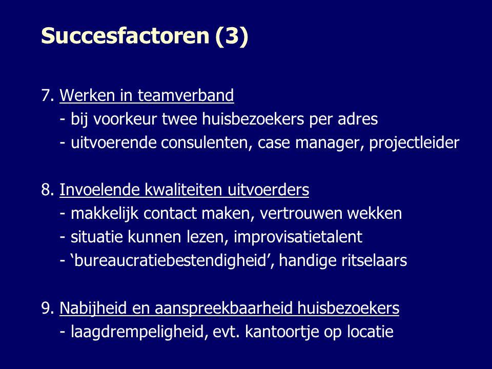 Succesfactoren (3) 7.Werken in teamverband - bij voorkeur twee huisbezoekers per adres - uitvoerende consulenten, case manager, projectleider 8.Invoelende kwaliteiten uitvoerders - makkelijk contact maken, vertrouwen wekken - situatie kunnen lezen, improvisatietalent - 'bureaucratiebestendigheid', handige ritselaars 9.Nabijheid en aanspreekbaarheid huisbezoekers - laagdrempeligheid, evt.