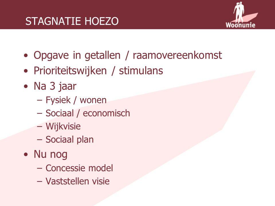 STAGNATIE HOEZO Opgave in getallen / raamovereenkomst Prioriteitswijken / stimulans Na 3 jaar –Fysiek / wonen –Sociaal / economisch –Wijkvisie –Sociaal plan Nu nog –Concessie model –Vaststellen visie