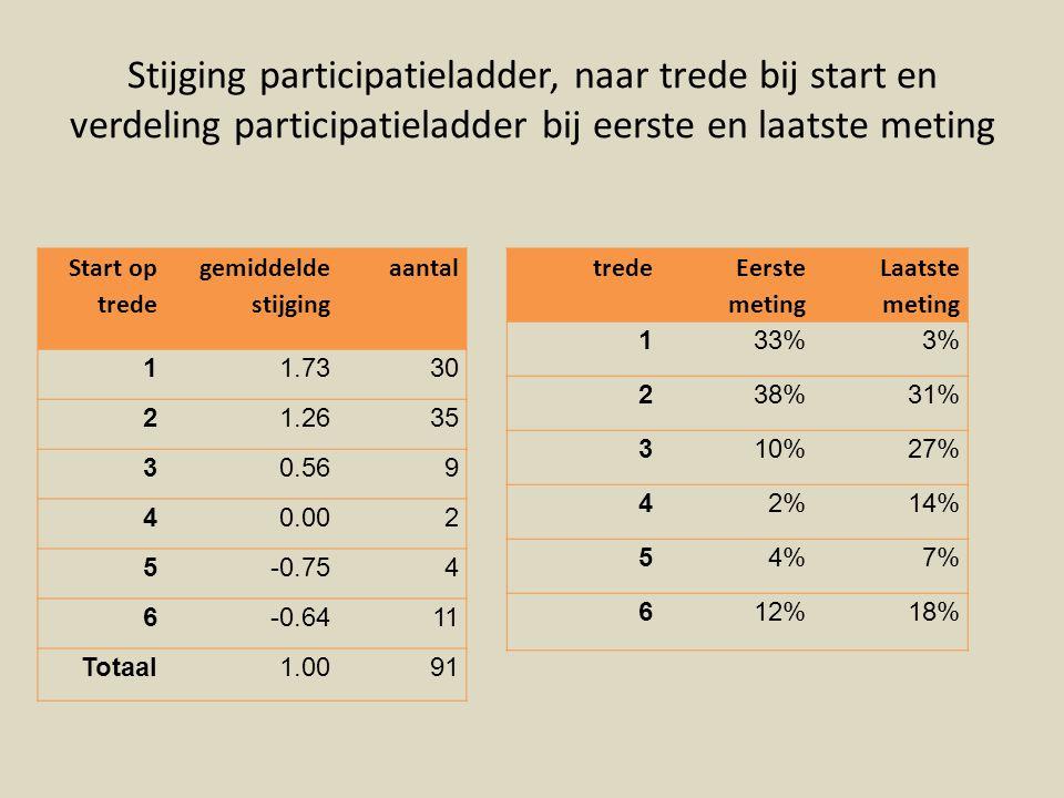 Stijging participatieladder, naar trede bij start en verdeling participatieladder bij eerste en laatste meting Start op trede gemiddelde stijging aantal 11.7330 21.2635 30.569 40.002 5-0.754 6-0.6411 Totaal1.0091 trede Eerste meting Laatste meting 133%3% 238%31% 310%27% 42%14% 54%7% 612%18%