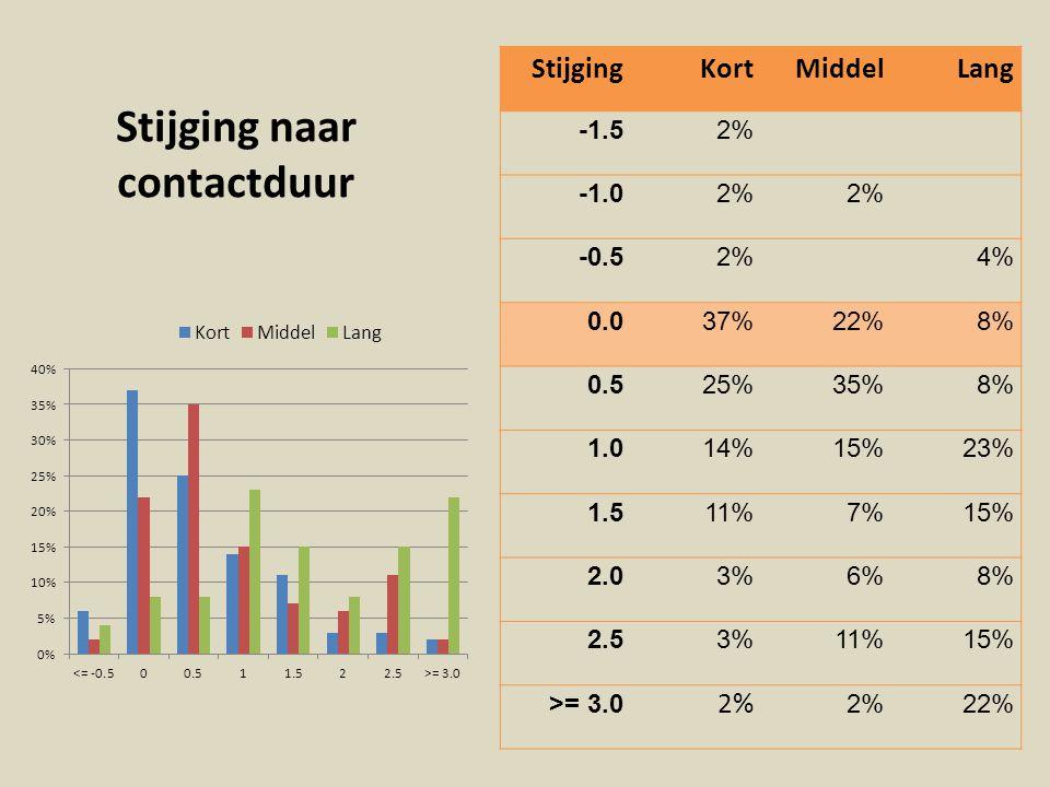 Stijging naar contactduur StijgingKortMiddelLang -1.52% 2% -0.52%4% 0.037%22%8% 0.525%35%8% 1.014%15%23% 1.511%7%15% 2.03%6%8% 2.53%11%15% >= 3.0 2% 2