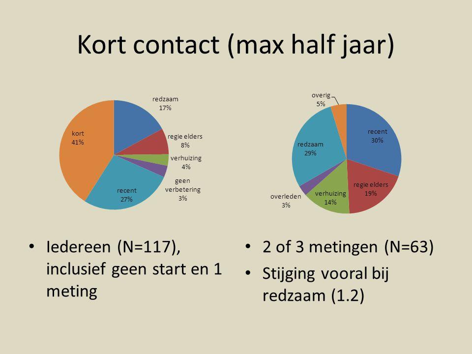 Kort contact (max half jaar) Iedereen (N=117), inclusief geen start en 1 meting 2 of 3 metingen (N=63) Stijging vooral bij redzaam (1.2)