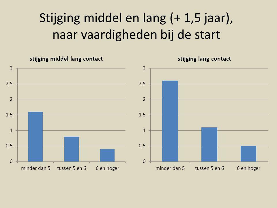 Stijging middel en lang (+ 1,5 jaar), naar vaardigheden bij de start