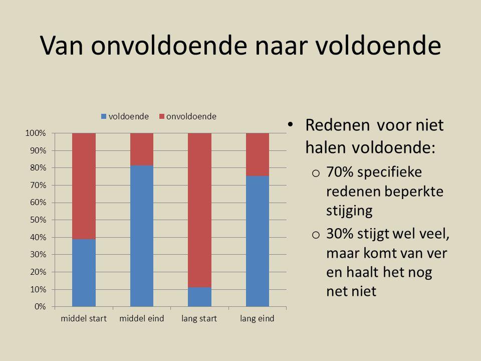 Van onvoldoende naar voldoende Redenen voor niet halen voldoende: o 70% specifieke redenen beperkte stijging o 30% stijgt wel veel, maar komt van ver