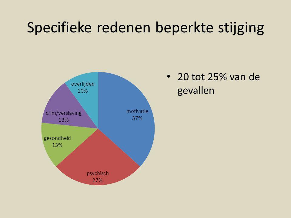 Specifieke redenen beperkte stijging 20 tot 25% van de gevallen
