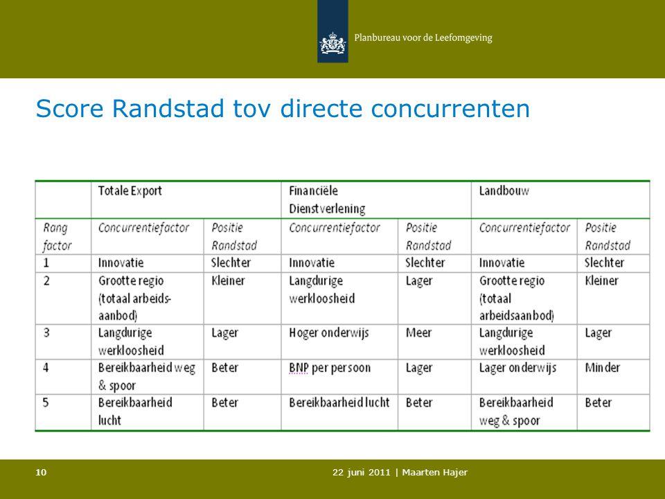 22 juni 2011 | Maarten Hajer 10 Score Randstad tov directe concurrenten