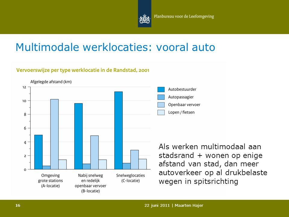 22 juni 2011 | Maarten Hajer 16 Multimodale werklocaties: vooral auto pm Als werken multimodaal aan stadsrand + wonen op enige afstand van stad, dan meer autoverkeer op al drukbelaste wegen in spitsrichting