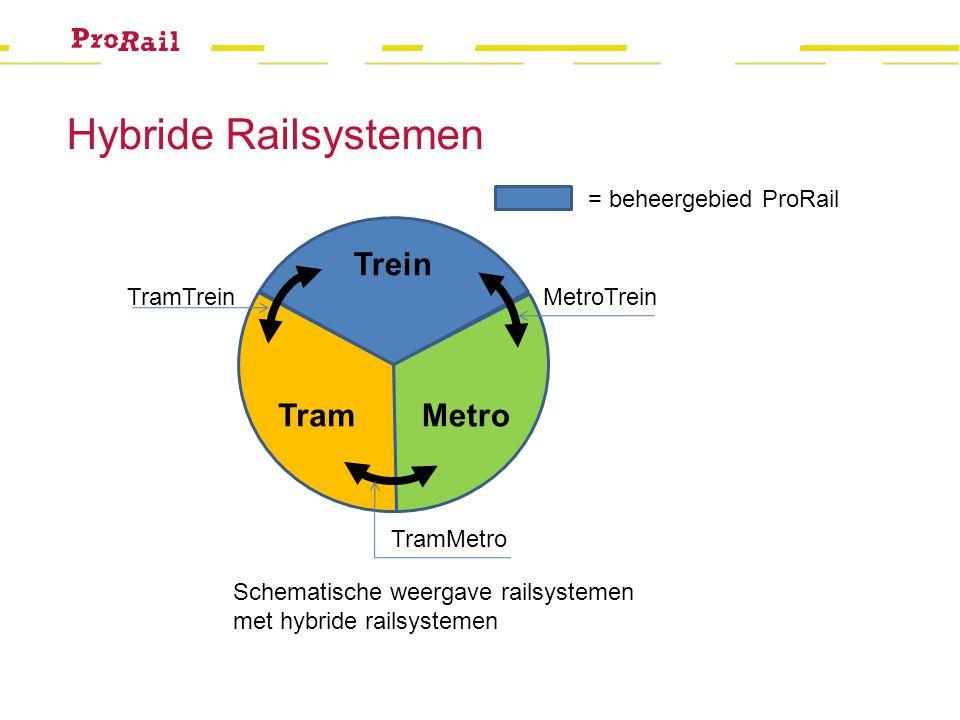 MetroTram Trein MetroTreinTramTrein TramMetro Schematische weergave railsystemen met hybride railsystemen = beheergebied ProRail Hybride Railsystemen
