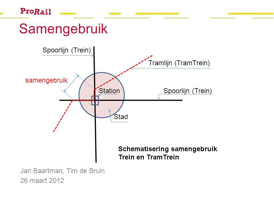 Welkom Jan Baartman, Tim de Bruin 26 maart 2012 S Spoorlijn (Trein) Stad Tramlijn (TramTrein) samengebruik Station Schematisering samengebruik Trein e