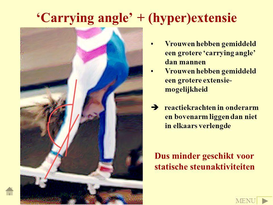 'Carrying angle' + (hyper)extensie Vrouwen hebben gemiddeld een grotere 'carrying angle' dan mannen Vrouwen hebben gemiddeld een grotere extensie- mogelijkheid  reactiekrachten in onderarm en bovenarm liggen dan niet in elkaars verlengde Dus minder geschikt voor statische steunaktiviteiten MENU
