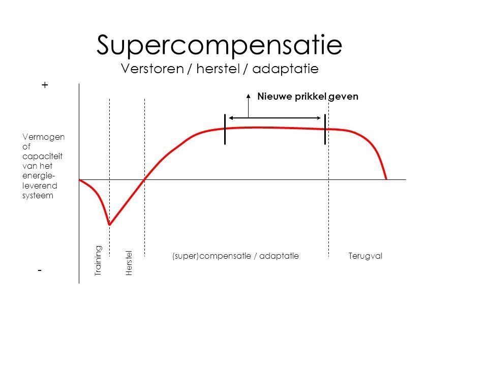 Supercompensatie Verstoren / herstel / adaptatie + - Training Herstel (super)compensatie / adaptatieTerugval Vermogen of capaciteit van het energie- l