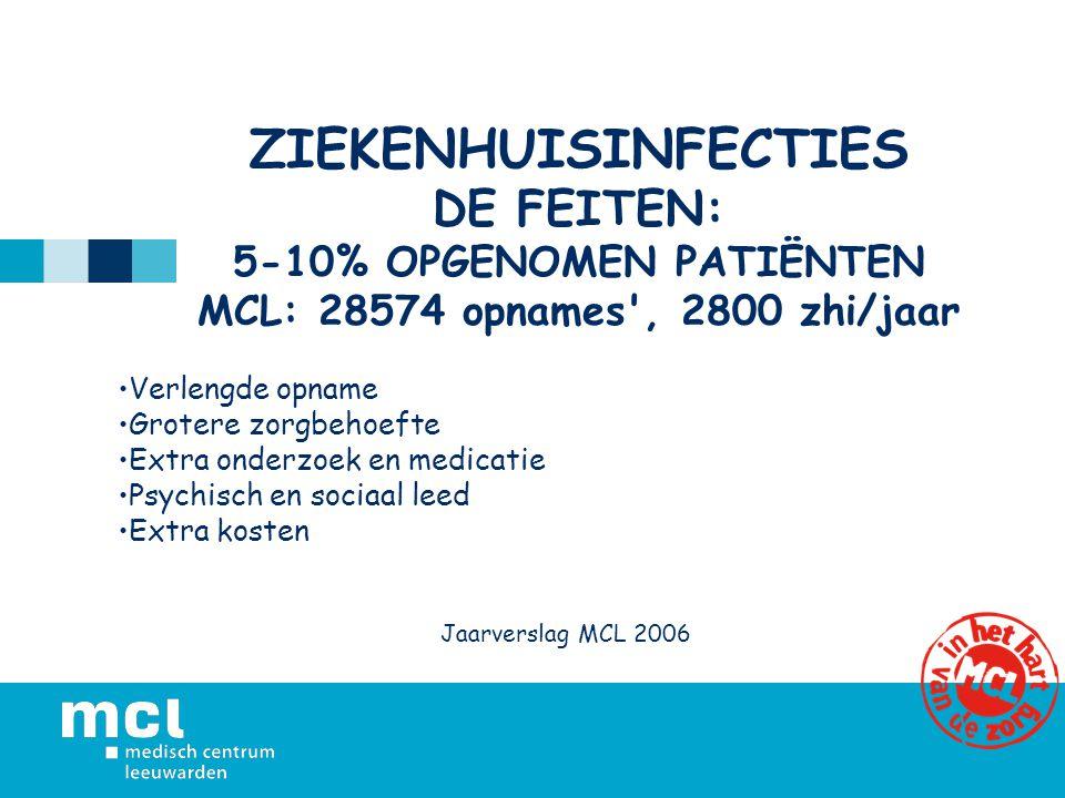 ZIEKENHUISINFECTIES DE FEITEN: 5-10% OPGENOMEN PATIËNTEN MCL: 28574 opnames', 2800 zhi/jaar Verlengde opname Grotere zorgbehoefte Extra onderzoek en m