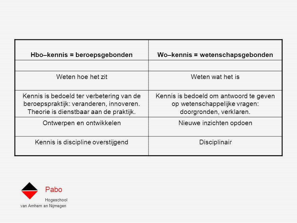 Hogeschool van Arnhem en Nijmegen Pabo Hbo–kennis = beroepsgebondenWo–kennis = wetenschapsgebonden Weten hoe het zitWeten wat het is Kennis is bedoeld ter verbetering van de beroepspraktijk: veranderen, innoveren.