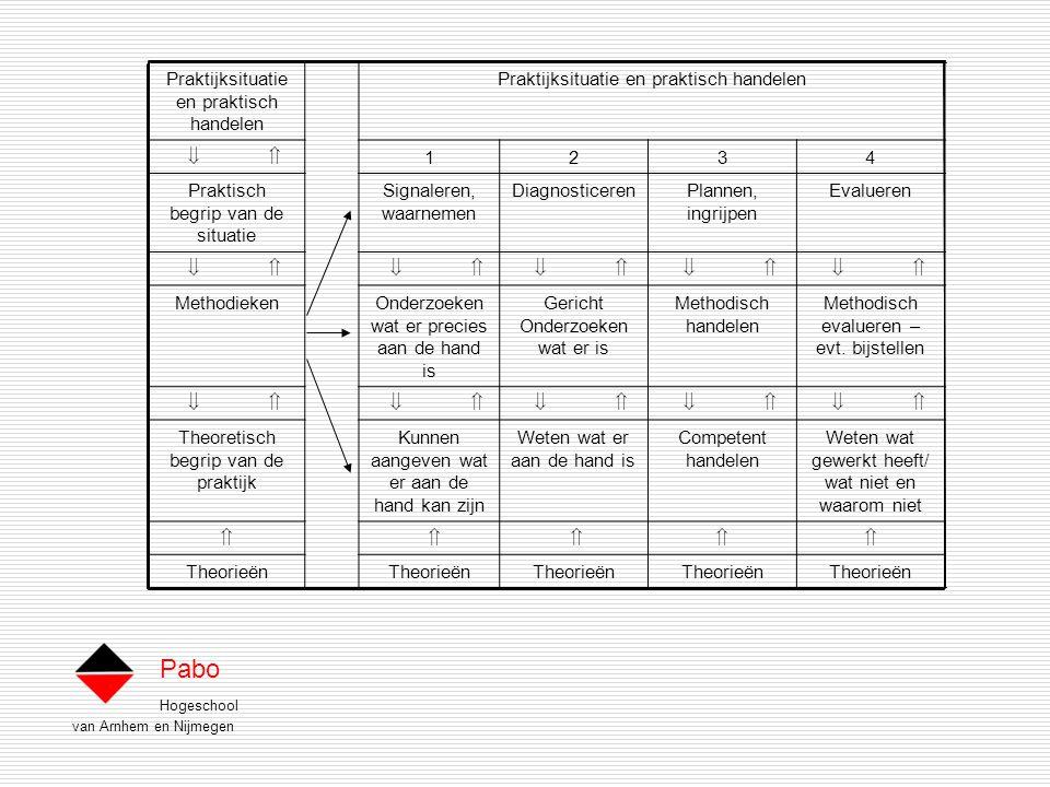 Hogeschool van Arnhem en Nijmegen Pabo Praktijksituatie en praktisch handelen Praktijksituatie en praktisch handelen   1234 Praktisch begrip van de situatie Signaleren, waarnemen DiagnosticerenPlannen, ingrijpen Evalueren   MethodiekenOnderzoeken wat er precies aan de hand is Gericht Onderzoeken wat er is Methodisch handelen Methodisch evalueren – evt.