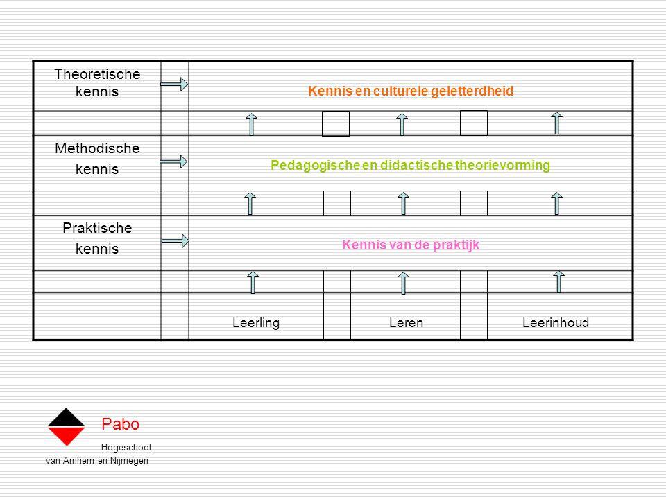 Hogeschool van Arnhem en Nijmegen Pabo Theoretische kennis Kennis en culturele geletterdheid Methodische kennis Pedagogische en didactische theorievorming Praktische kennis Kennis van de praktijk Leerling Leren Leerinhoud