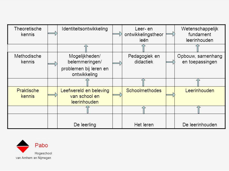 Hogeschool van Arnhem en Nijmegen Pabo Theoretische kennis IdentiteitsontwikkelingLeer- en ontwikkelingstheor ieën Wetenschappelijk fundament leerinhouden Methodische kennis Mogelijkheden/ belemmeringen/ problemen bij leren en ontwikkeling Pedagogiek en didactiek Opbouw, samenhang en toepassingen Praktische kennis Leefwereld en beleving van school en leerinhouden SchoolmethodesLeerinhouden De leerlingHet lerenDe leerinhouden