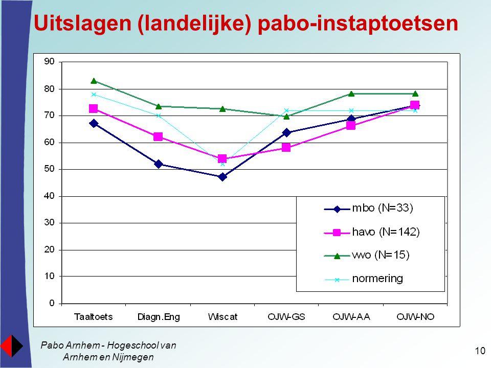 Pabo Arnhem - Hogeschool van Arnhem en Nijmegen 10 Uitslagen (landelijke) pabo-instaptoetsen