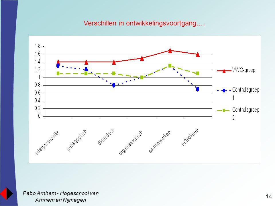 Pabo Arnhem - Hogeschool van Arnhem en Nijmegen 14 Verschillen in ontwikkelingsvoortgang….