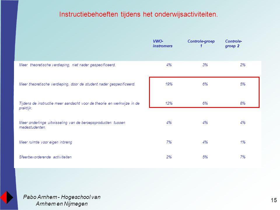 Pabo Arnhem - Hogeschool van Arnhem en Nijmegen 15 Instructiebehoeften tijdens het onderwijsactiviteiten. Kritische interactiepatronen Meer theoretisc
