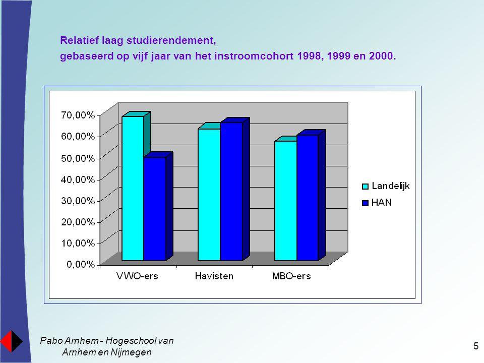 Pabo Arnhem - Hogeschool van Arnhem en Nijmegen 5 Relatief laag studierendement, gebaseerd op vijf jaar van het instroomcohort 1998, 1999 en 2000.