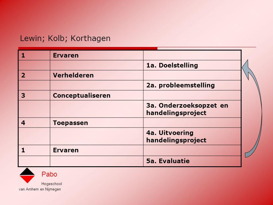 Hogeschool van Arnhem en Nijmegen Pabo Discussiestellingen  Die onderzoekscompetentie is niet nodig voor een goede leerkracht basisonderwijs  Niet alle leerkrachten hoeven onderzoekscompetent te zijn  Dat krijgen we nooit voor elkaar in Oost Nederland