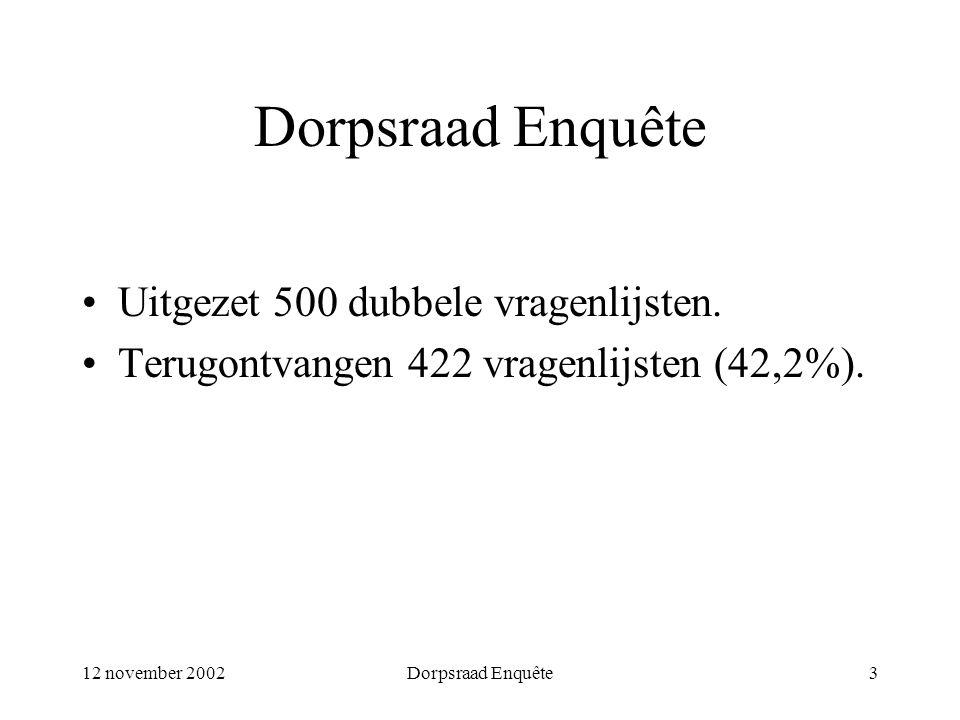 12 november 2002Dorpsraad Enquête3 Uitgezet 500 dubbele vragenlijsten. Terugontvangen 422 vragenlijsten (42,2%).