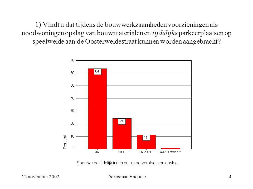 12 november 2002Dorpsraad Enquête4 1) Vindt u dat tijdens de bouwwerkzaamheden voorzieningen als noodwoningen opslag van bouwmaterialen en tijdelijke parkeerplaatsen op speelweide aan de Oosterweidestraat kunnen worden aangebracht