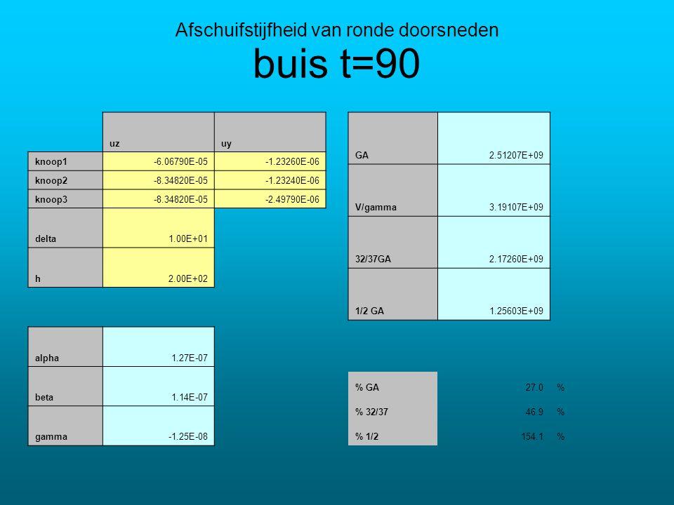 buis t=90 uzuy knoop1-6.06790E-05-1.23260E-06 knoop2-8.34820E-05-1.23240E-06 knoop3-8.34820E-05-2.49790E-06 delta1.00E+01 h2.00E+02 alpha1.27E-07 beta1.14E-07 gamma-1.25E-08 Afschuifstijfheid van ronde doorsneden GA2.51207E+09 V/gamma3.19107E+09 32/37GA2.17260E+09 1/2 GA1.25603E+09 % GA27.0% % 32/3746.9% % 1/2154.1%