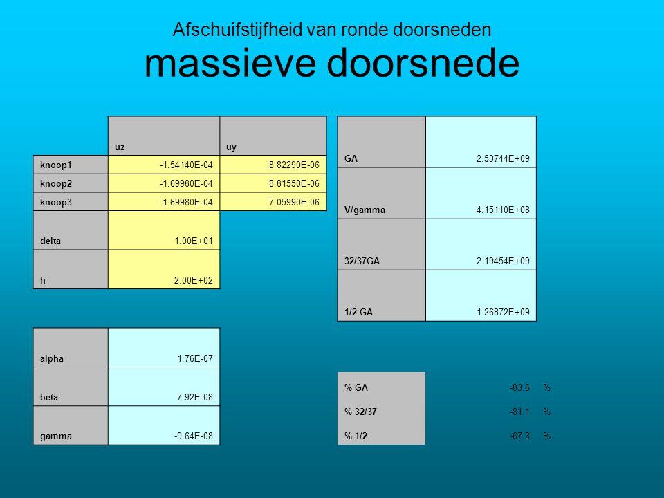 massieve doorsnede uzuy knoop1-1.54140E-048.82290E-06 knoop2-1.69980E-048.81550E-06 knoop3-1.69980E-047.05990E-06 delta1.00E+01 h2.00E+02 alpha1.76E-07 beta7.92E-08 gamma-9.64E-08 Afschuifstijfheid van ronde doorsneden GA2.53744E+09 V/gamma4.15110E+08 32/37GA2.19454E+09 1/2 GA1.26872E+09 % GA-83.6% % 32/37-81.1% % 1/2-67.3%