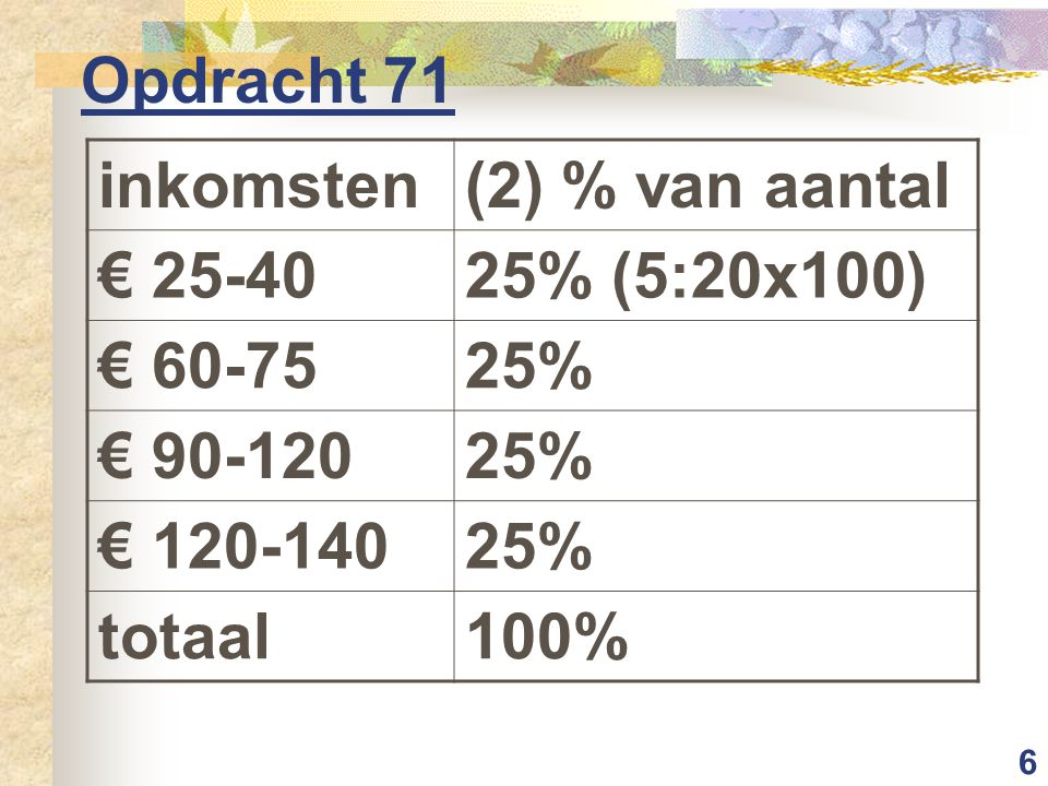 7 Opdracht 71 inkomsten(3) totale inkom- sten per groep € 25-40170 (2x25+3x40) € 60-75315 € 90-120450 € 120-140640 totaal1575