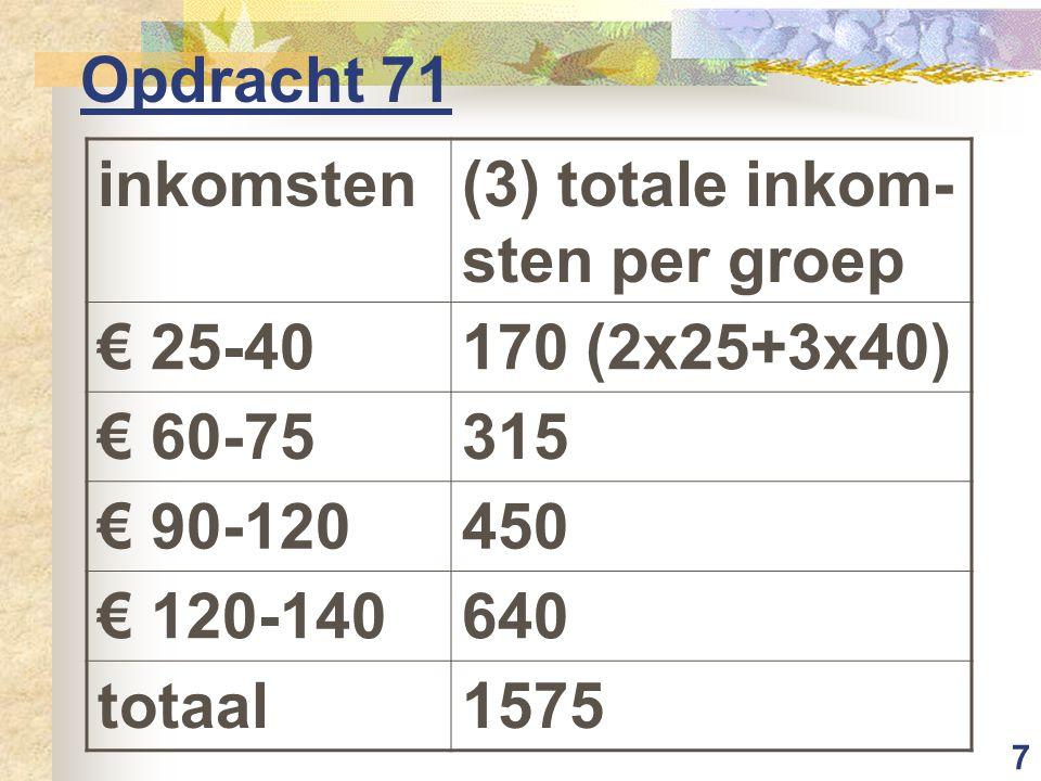 8 Opdracht 71 inkomsten(4) % inkom-sten per groep € 25-4010,8%( 170:1575x100) € 60-7520,0% € 90-12028,6% € 120-14040,6% totaal100%