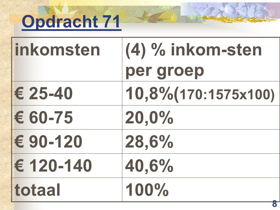9 Opdracht 72 inkomsten cumulatief % leerlingen cumulatief % inkomsten -4025%10,8% -7550%30,8% -12075%59,4% -140100%