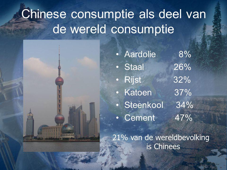 Chinese consumptie als deel van de wereld consumptie Aardolie 8% Staal 26% Rijst 32% Katoen 37% Steenkool 34% Cement 47% 21% van de wereldbevolking is