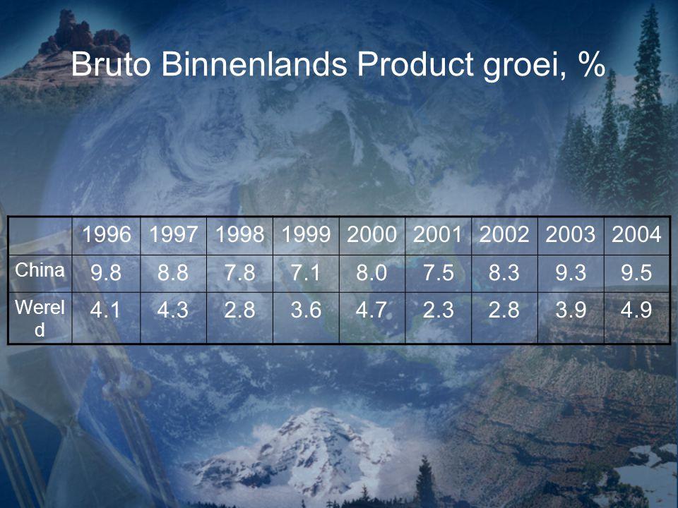 Bruto Binnenlands Product groei, % 199619971998199920002001200220032004 China 9.88.87.87.18.07.58.39.39.5 Werel d 4.14.32.83.64.72.32.83.94.9