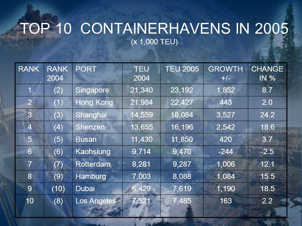 TOP 10 CONTAINERHAVENS IN 2005 (x 1,000 TEU) RANKRANK 2004 PORTTEU 2004 TEU 2005GROWTH +/- CHANGE IN % 1(2)Singapore21,34023,1921,8528.7 2(1)Hong Kong