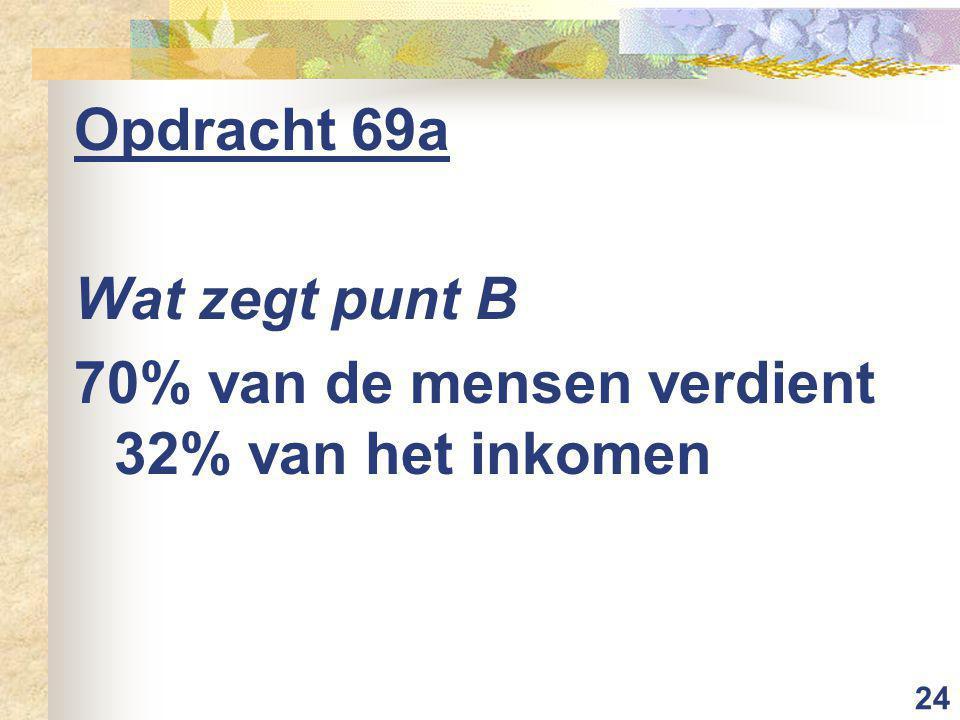 24 Opdracht 69a Wat zegt punt B 70% van de mensen verdient 32% van het inkomen