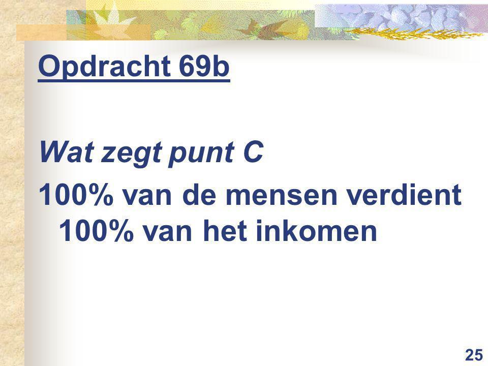 25 Opdracht 69b Wat zegt punt C 100% van de mensen verdient 100% van het inkomen