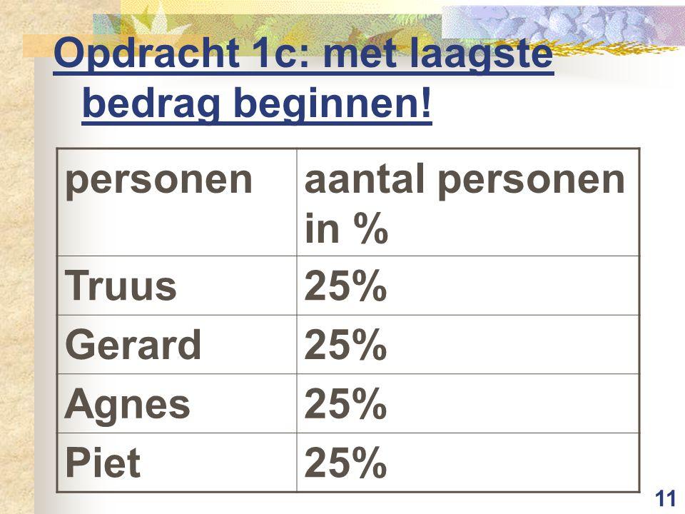 11 Opdracht 1c: met laagste bedrag beginnen! personenaantal personen in % Truus25% Gerard25% Agnes25% Piet25%