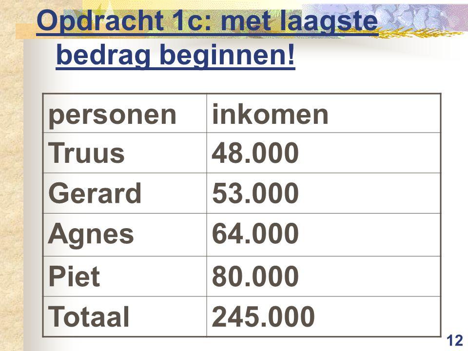 12 Opdracht 1c: met laagste bedrag beginnen! personeninkomen Truus48.000 Gerard53.000 Agnes64.000 Piet80.000 Totaal245.000