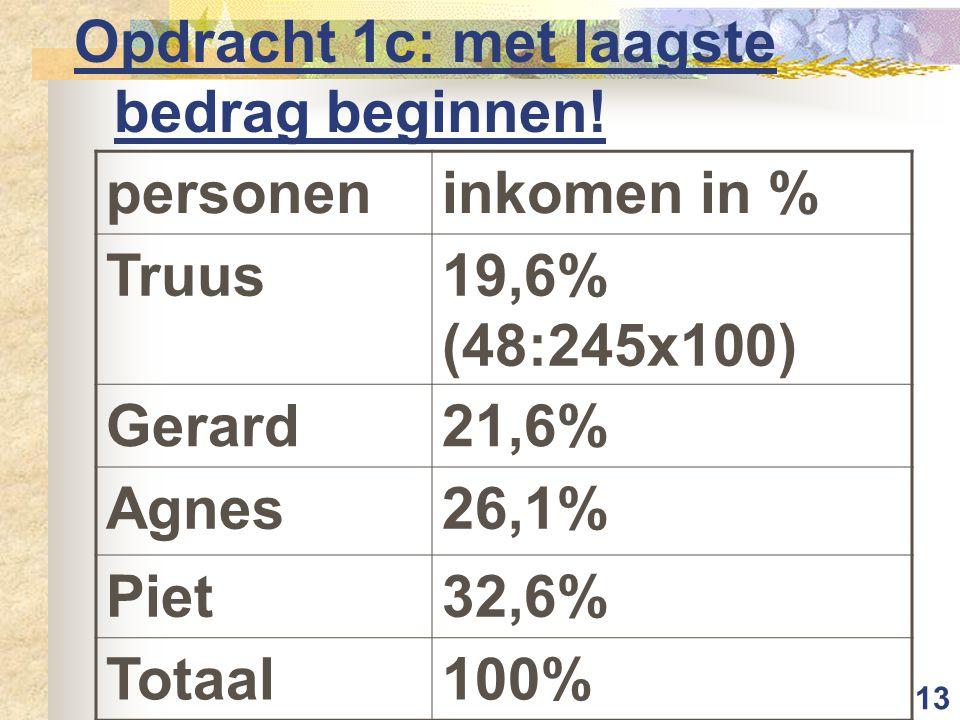 13 Opdracht 1c: met laagste bedrag beginnen! personeninkomen in % Truus19,6% (48:245x100) Gerard21,6% Agnes26,1% Piet32,6% Totaal100%