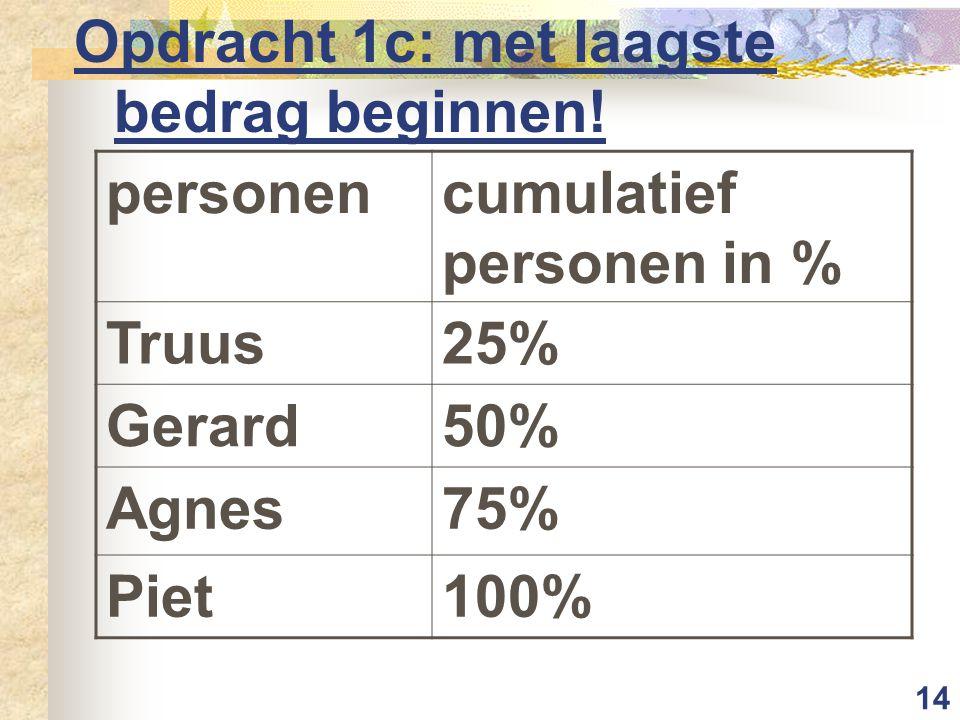 14 Opdracht 1c: met laagste bedrag beginnen! personencumulatief personen in % Truus25% Gerard50% Agnes75% Piet100%
