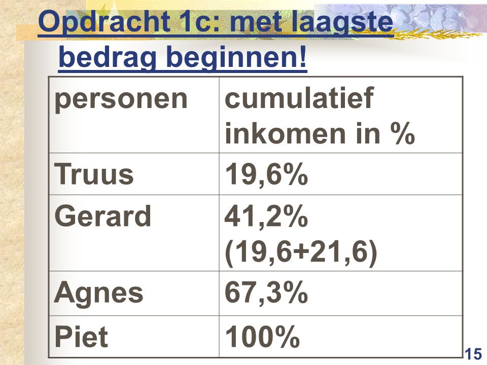 15 Opdracht 1c: met laagste bedrag beginnen! personencumulatief inkomen in % Truus19,6% Gerard41,2% (19,6+21,6) Agnes67,3% Piet100%