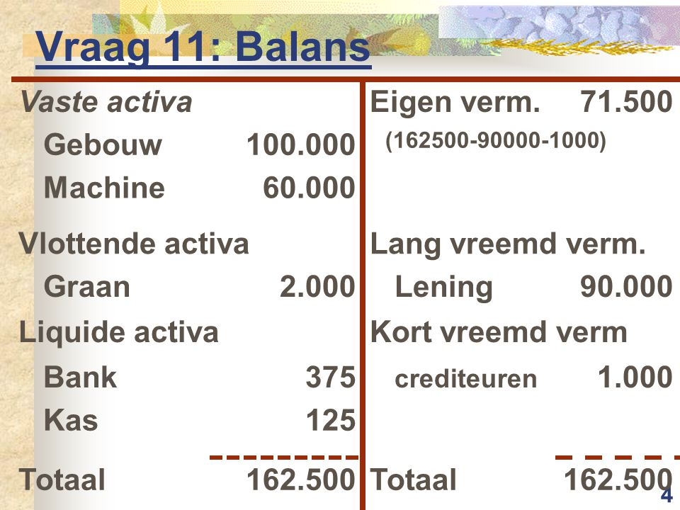 4 Vraag 11: Balans Vaste activaEigen verm.71.500 Gebouw100.000 (162500-90000-1000) Machine60.000 Vlottende activaLang vreemd verm.