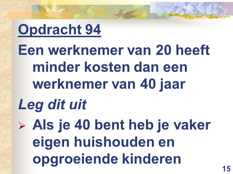 15 Opdracht 94 Een werknemer van 20 heeft minder kosten dan een werknemer van 40 jaar Leg dit uit  Als je 40 bent heb je vaker eigen huishouden en op