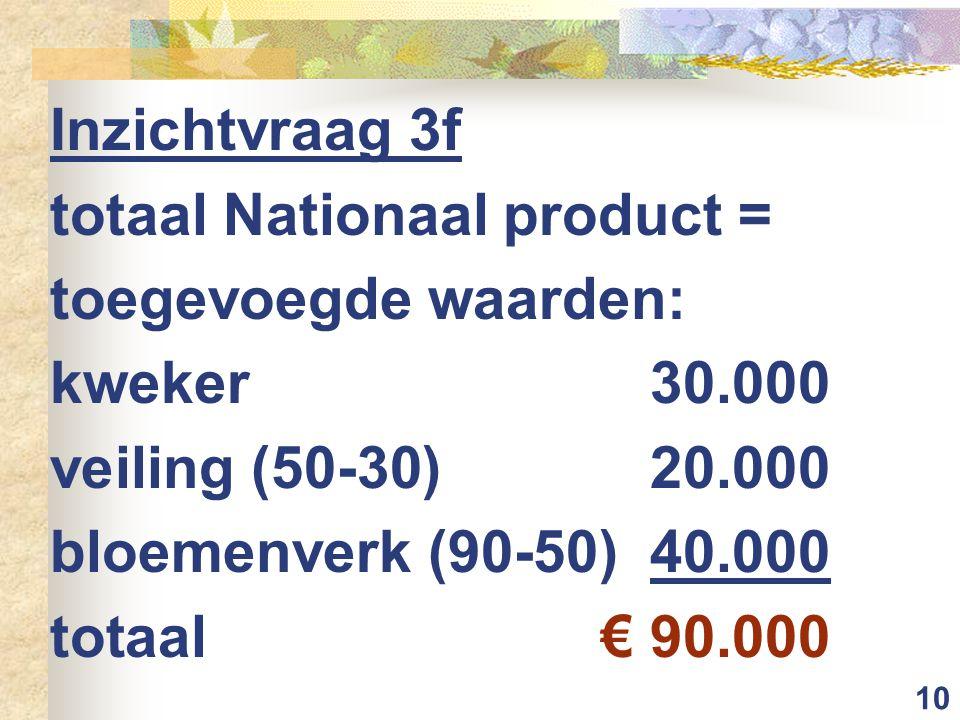 10 Inzichtvraag 3f totaal Nationaal product = toegevoegde waarden: kweker30.000 veiling (50-30)20.000 bloemenverk (90-50)40.000 totaal€ 90.000